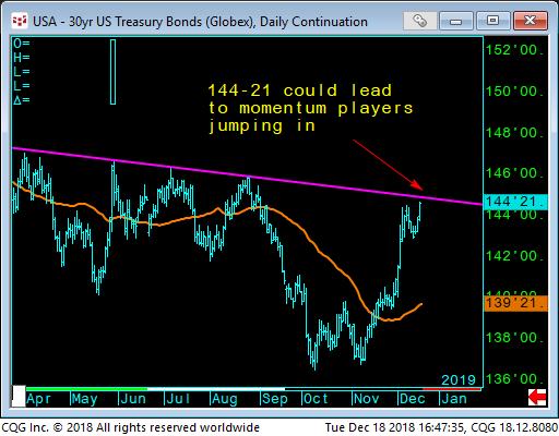 01 - 30yr bonds