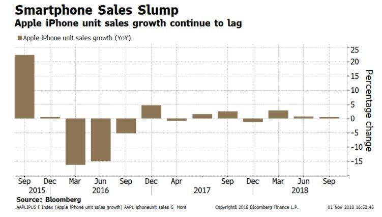 01 - smartphone sales