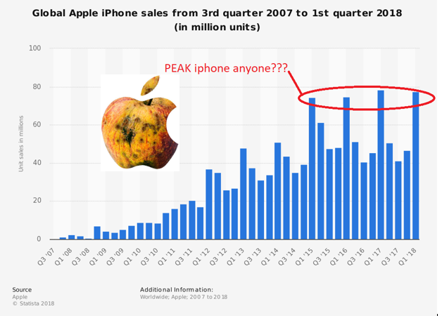 02 - apple iphone sales