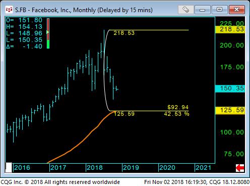 04 - facebook stock