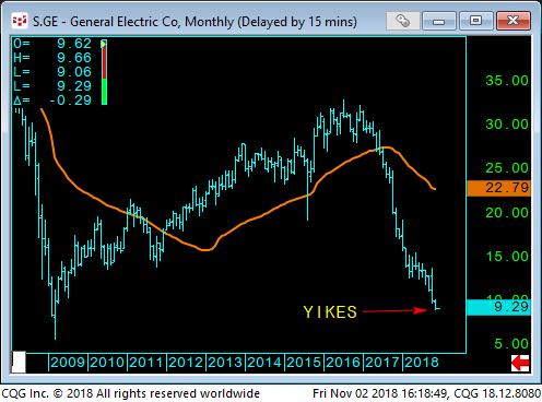 05 - GE stock