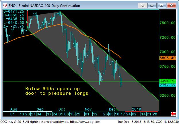 06 - E-Mini NASDAQ