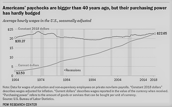 08 - Americans' Paychecks