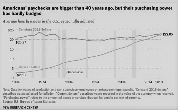 08 - Americans' Paychecks