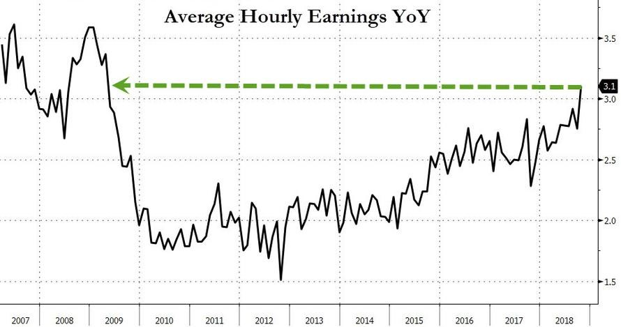 08 - Average hourly earnings