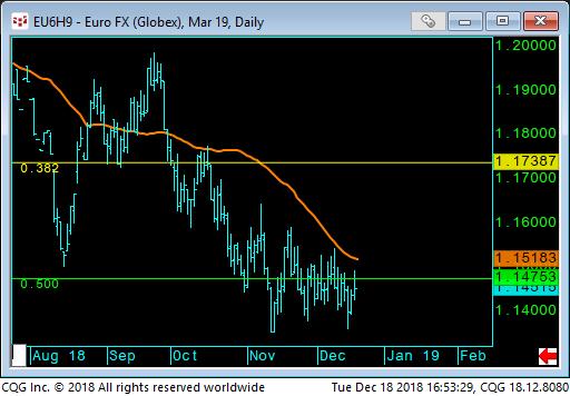 10 - EURO FX