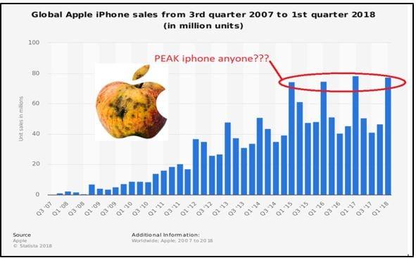 10 Global Apple Iphone