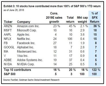 10 Stocks contributed to ALL of SP500 Returns this year