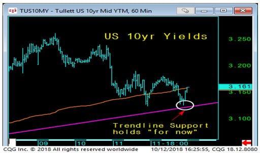10 YR Yields