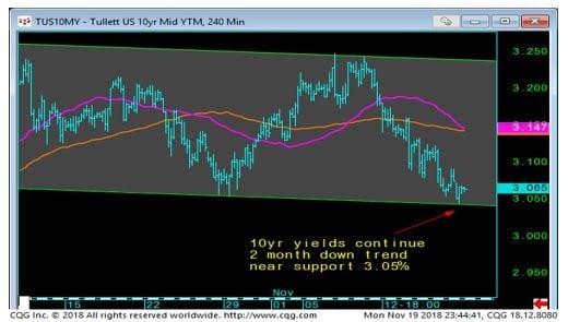 10YR YTM Chart