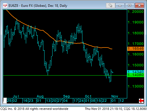 12 - Euro FX