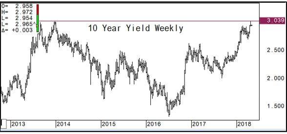 14 10 year yield