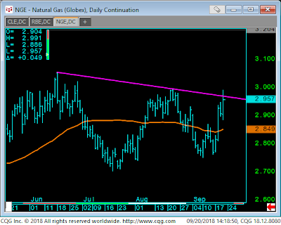 2- Nat Gas Daily 9-21
