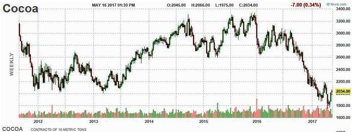 2017_05_17_chart2.jpg