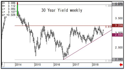 30 Year Weekly Yield