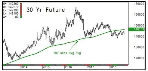 30 yr Future Chart