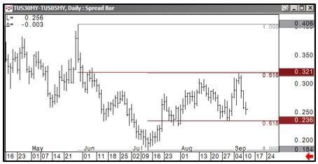 5s 30s Spread Chart