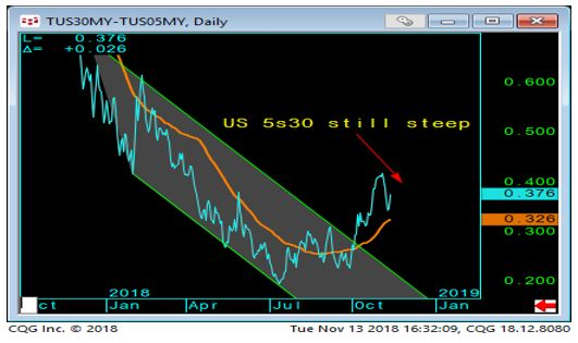 5s30 Yield Curve Daily Chart