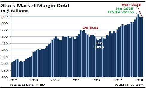 8 Stock Market Margin Debitg