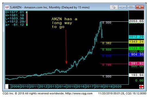 Amazon Monthly Chart