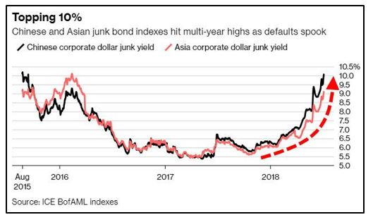 Asia Junk Bond Indexes