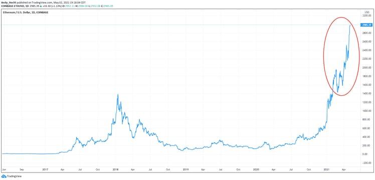Bitcoin (3)