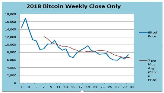 Bitcoin Weekly Close only