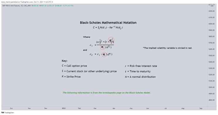 Black-Scholes Model