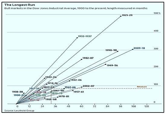 Bull Markets in DJIA