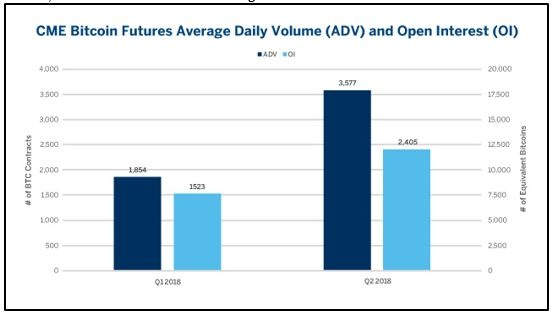 CME Bitcoin avg daily volume and open interest