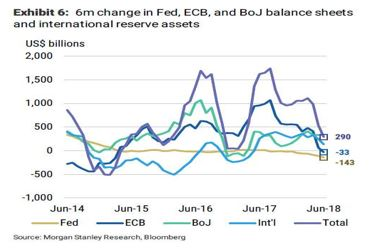 Central Bank QE