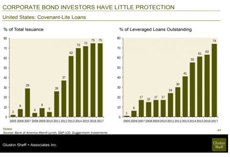 Corporate Bond Investors Have Little Protection