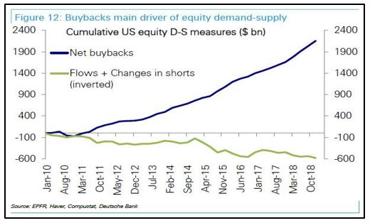 Corporate Buybacks