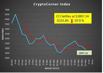 Crypto Corner Index