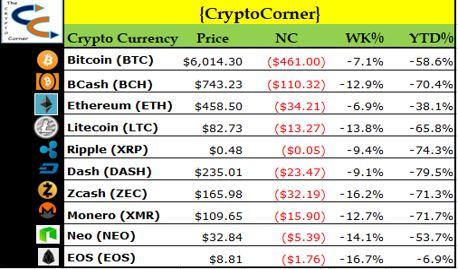 Crypto Corner-2