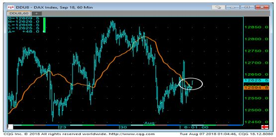 DAX 60 Min Chart 1