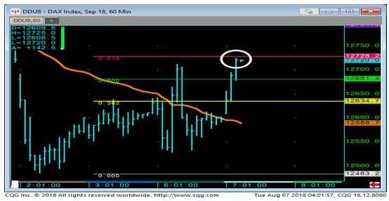 DAX 60 Min Chart 2