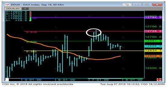 DAX 60 Min Chart 3