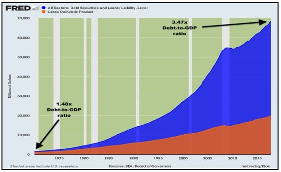 Debt to GDP ration Expansion Chart
