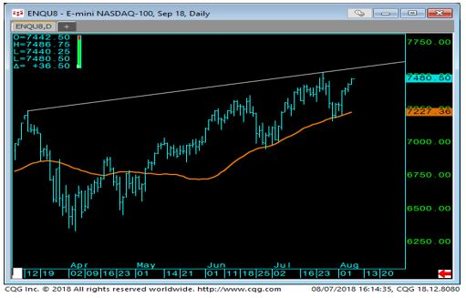 E-Mini Nasdaq Daily Chart