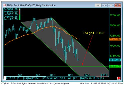 E-Mini Nasdaq Daily chart-2