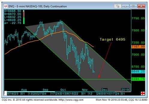 E-Mini Nasdaq Daily chart-2