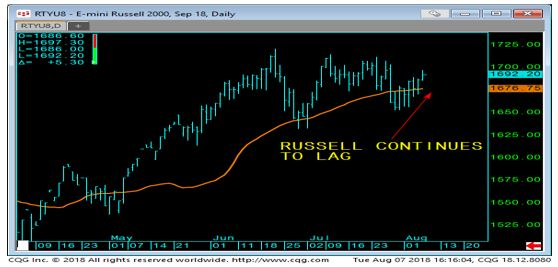 E-Mini Russell 2000 Daily