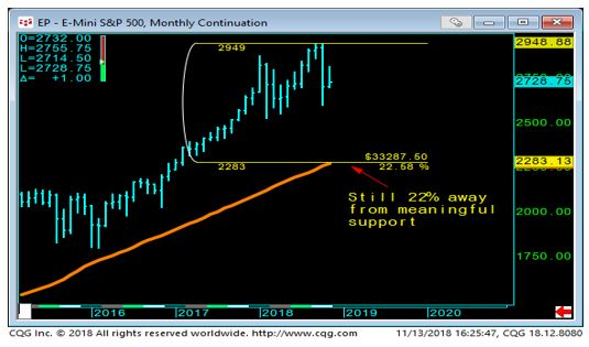 E-Mini S & P Monthly Chart