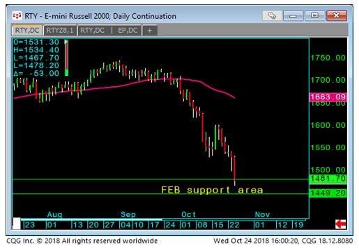 E-mini Russell 2000 Daily Chart
