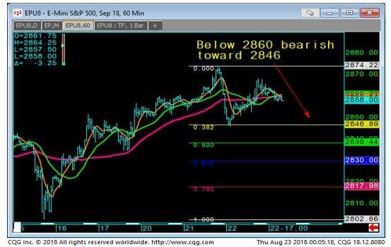 E-mini S & P 500 60 min Chart