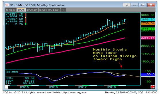 E-mini S & P 500 Monthly Chart