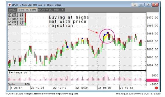 E-mini S & P 500 TFlow Chart