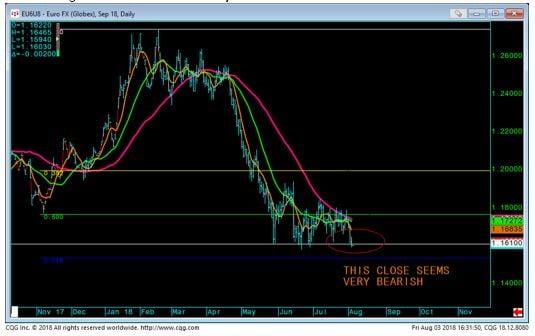 Euro FX Chart