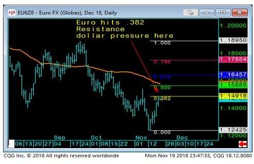 Euro FX Daily Chart-2